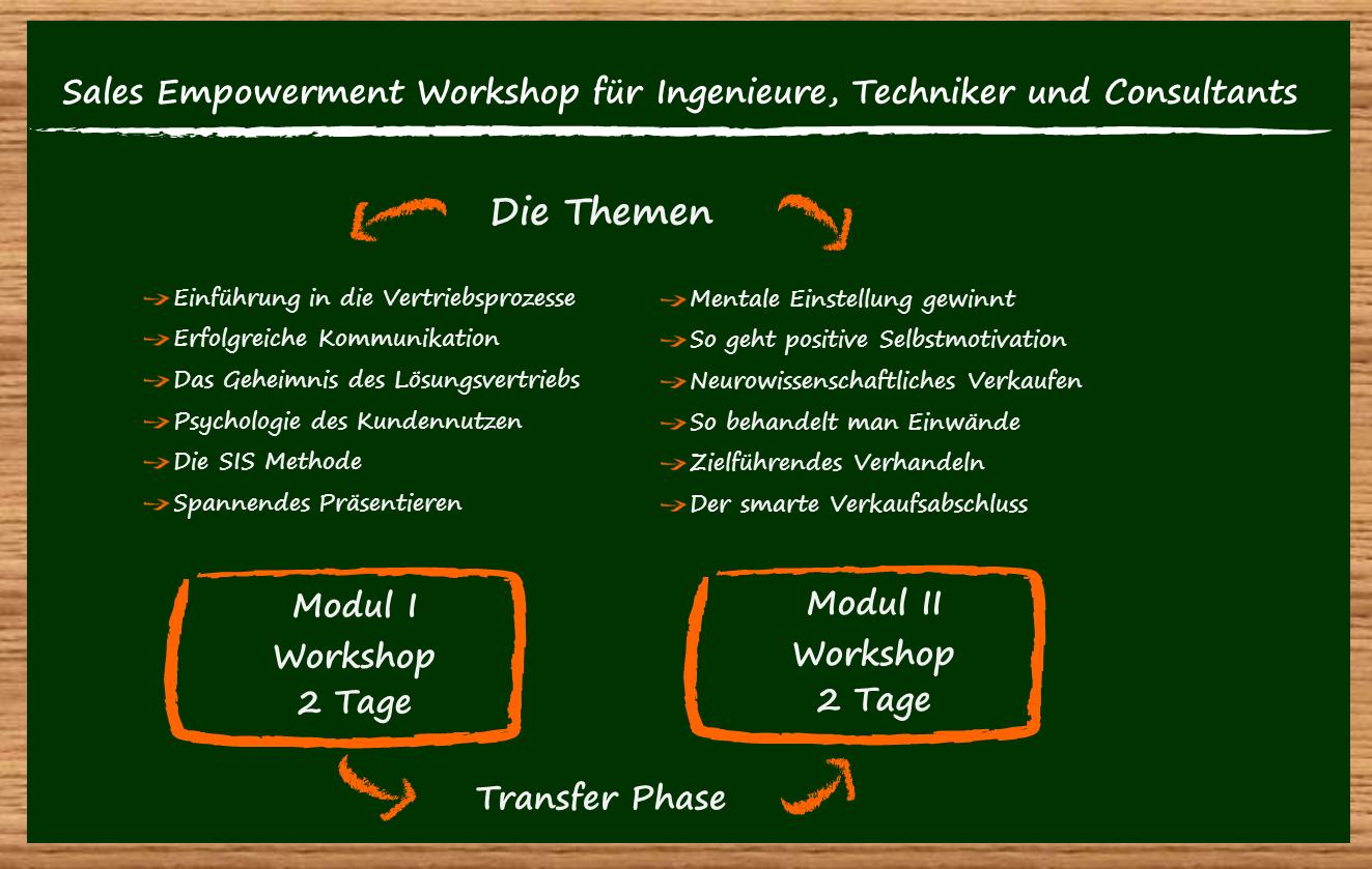 Sales Empowerment Training